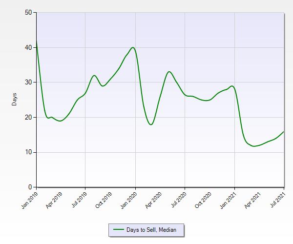 温哥华岛7月房地产报告 - 温哥华岛7月房地产报告-由于历史上的低库存,可能会略有降温